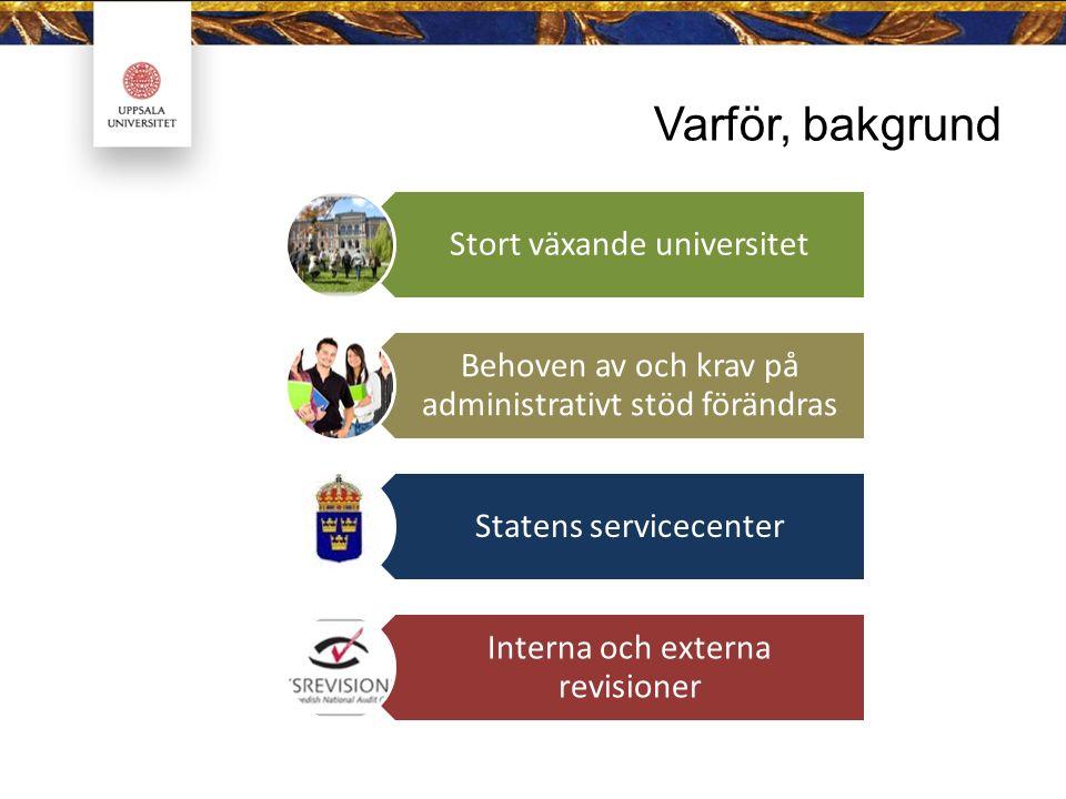 Varför, bakgrund Stort växande universitet Behoven av och krav på administrativt stöd förändras Statens servicecenter Interna och externa revisioner