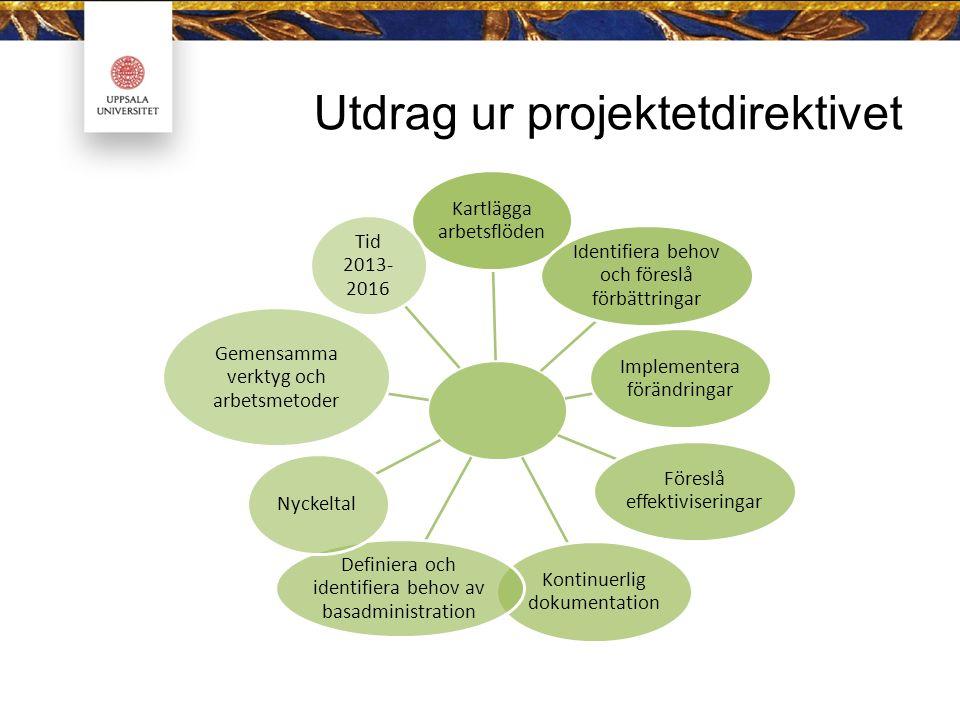 Utdrag ur projektetdirektivet Kartlägga arbetsflöden Identifiera behov och föreslå förbättringar Implementera förändringar Föreslå effektiviseringar Kontinuerlig dokumentation Definiera och identifiera behov av basadministration Nyckeltal Gemensamma verktyg och arbetsmetoder Tid 2013- 2016