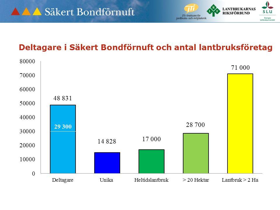 Deltagare i Säkert Bondförnuft och antal lantbruksföretag 29 300