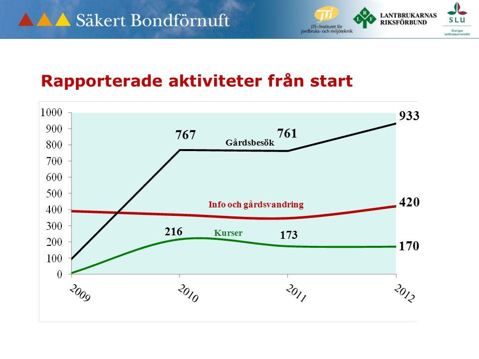 Rapporterade aktiviteter från start Gårdsbesök Info och gårdsvandring Kurser 767 761 173 216 933 420 170