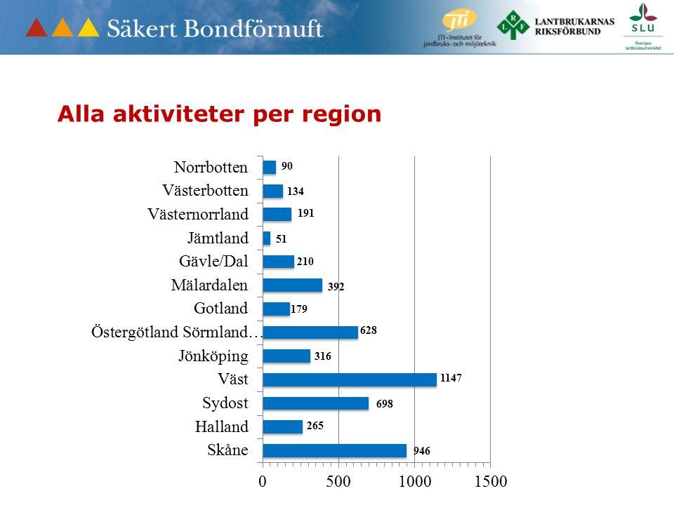 Alla aktiviteter per region
