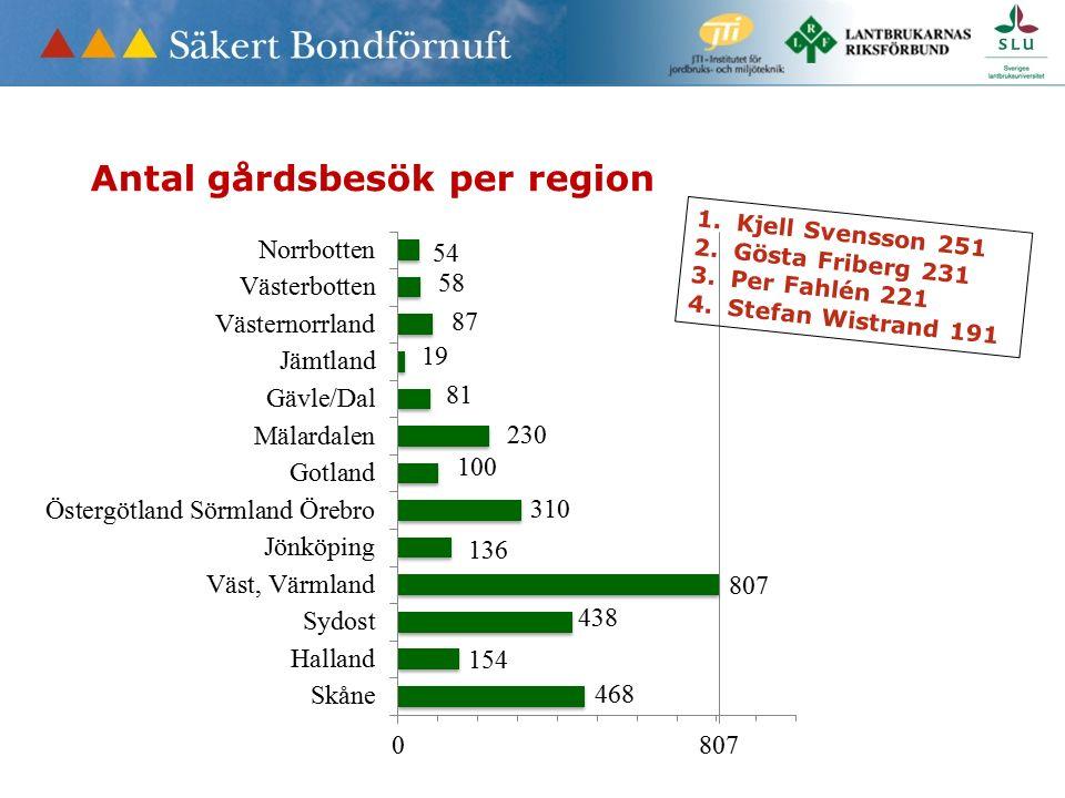 Antal gårdsbesök per region 1.Kjell Svensson 251 2.Gösta Friberg 231 3.Per Fahlén 221 4.Stefan Wistrand 191