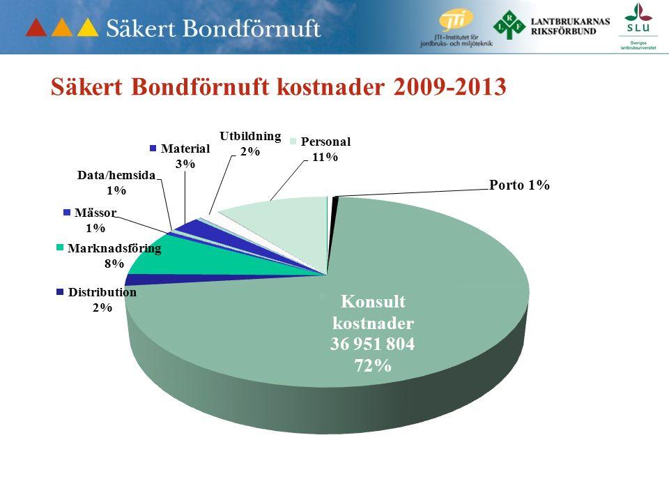 Säkert Bondförnuft kostnader 2009-2013