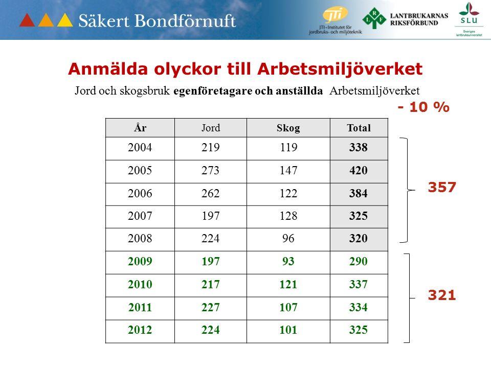 Anmälda olyckor till Arbetsmiljöverket Jord och skogsbruk egenföretagare och anställda Arbetsmiljöverket ÅrJordSkogTotal 2004219119338 2005273147420 2006262122384 2007197128325 200822496320 200919793290 2010217121337 2011227107334 2012224101325 - 10 % 321 357