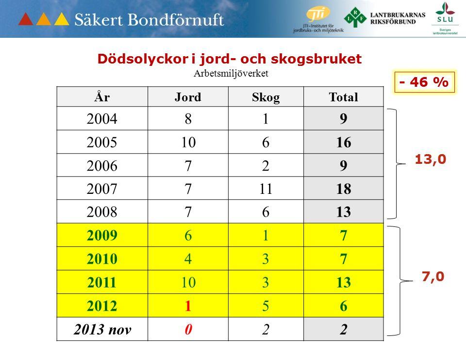 Dödsolyckor i jord- och skogsbruket Arbetsmiljöverket ÅrJordSkogTotal 2004819 200510616 2006729 200771118 20087613 2009617 2010437 201110313 2012156 2013 nov022 13,0 7,0 - 46 %