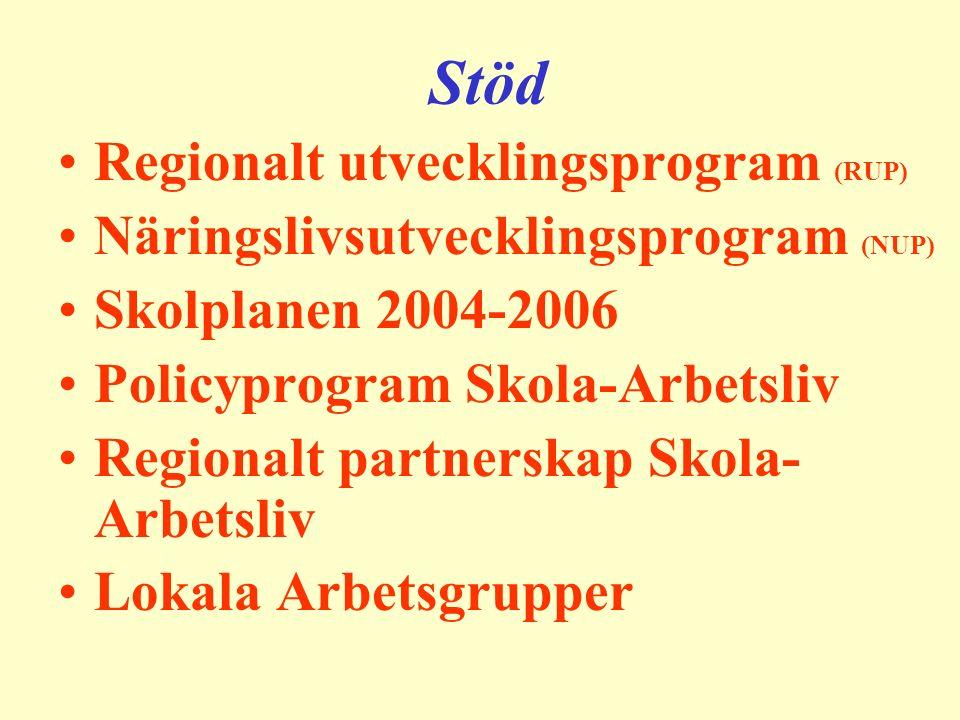 Stöd Regionalt utvecklingsprogram (RUP) Näringslivsutvecklingsprogram (NUP) Skolplanen 2004-2006 Policyprogram Skola-Arbetsliv Regionalt partnerskap Skola- Arbetsliv Lokala Arbetsgrupper