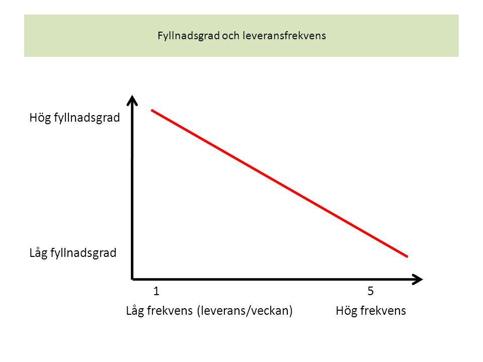 Fyllnadsgrad och leveransfrekvens Hög fyllnadsgrad Låg fyllnadsgrad 15 Låg frekvens (leverans/veckan) Hög frekvens
