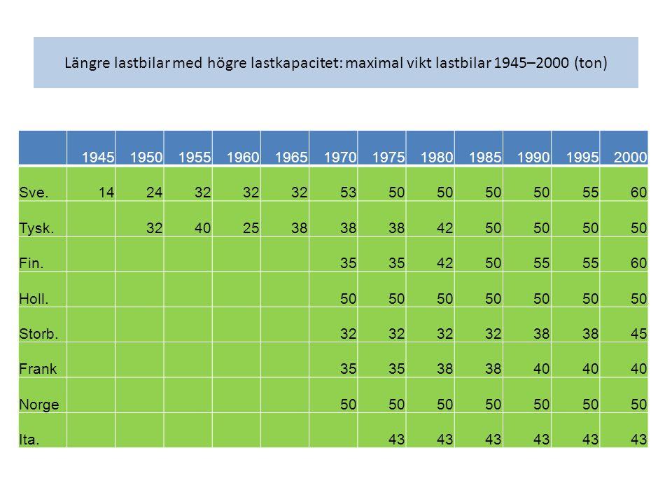 Längre lastbilar med högre lastkapacitet: maximal vikt lastbilar 1945–2000 (ton) 194519501955196019651970197519801985199019952000 Sve.142432 5350 5560 Tysk.32402538 4250 Fin.35 425055 60 Holl.50 Storb.32 38 45 Frank35 38 40 Norge50 Ita.43