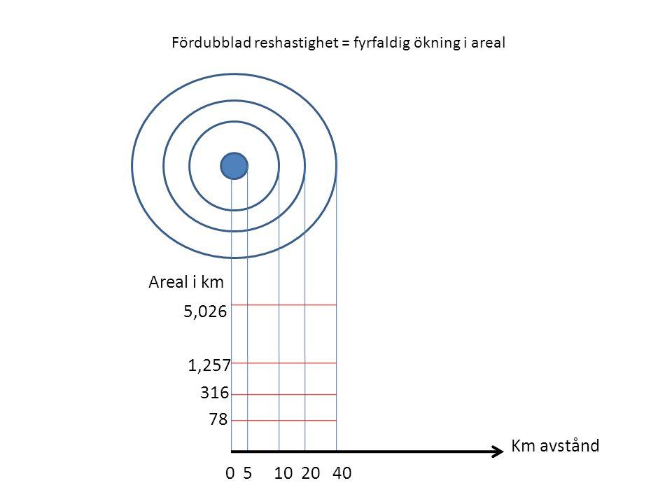 Fördubblad reshastighet = fyrfaldig ökning i areal Areal i km 5,026 1,257 316 78 Km avstånd 0 5 10 20 40