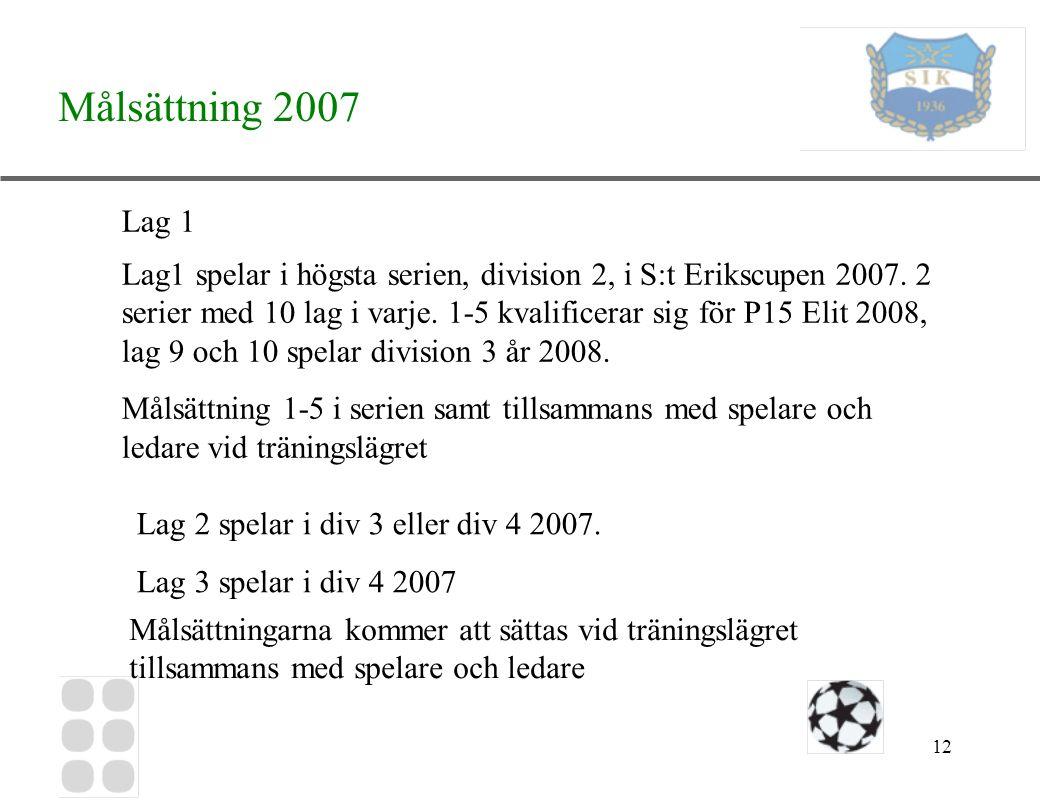 12 Målsättning 2007 Lag1 spelar i högsta serien, division 2, i S:t Erikscupen 2007. 2 serier med 10 lag i varje. 1-5 kvalificerar sig för P15 Elit 200