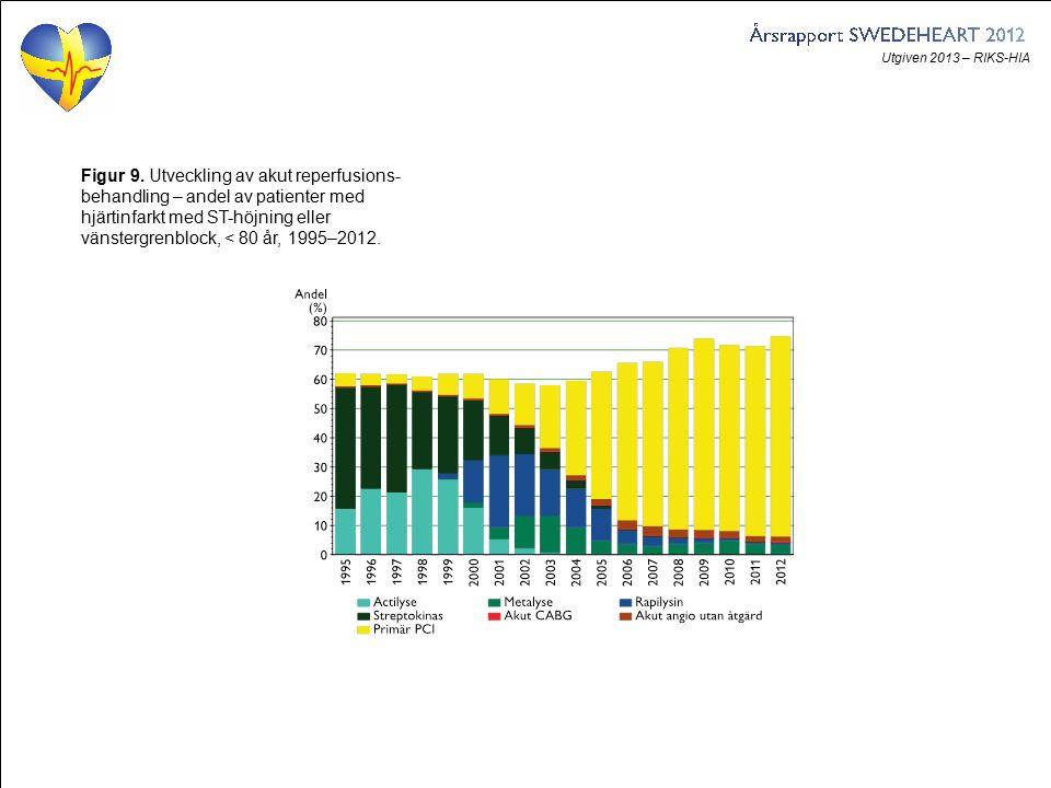 Utgiven 2013 – RIKS-HIA Figur 9. Utveckling av akut reperfusions- behandling – andel av patienter med hjärtinfarkt med ST-höjning eller vänstergrenblo