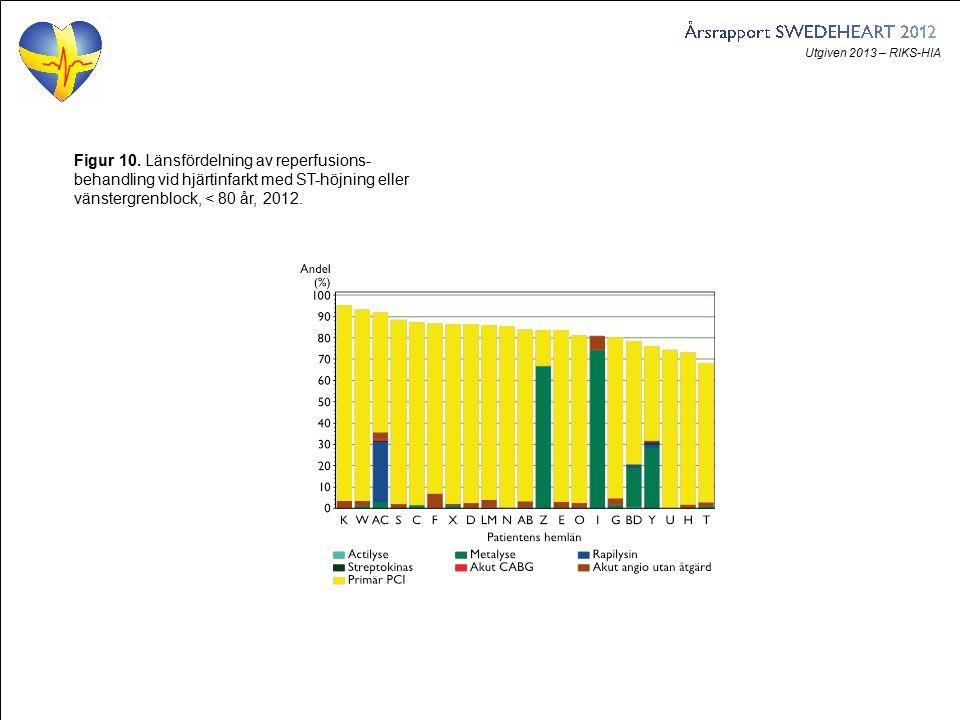 Utgiven 2013 – RIKS-HIA Figur 10. Länsfördelning av reperfusions- behandling vid hjärtinfarkt med ST-höjning eller vänstergrenblock, < 80 år, 2012.