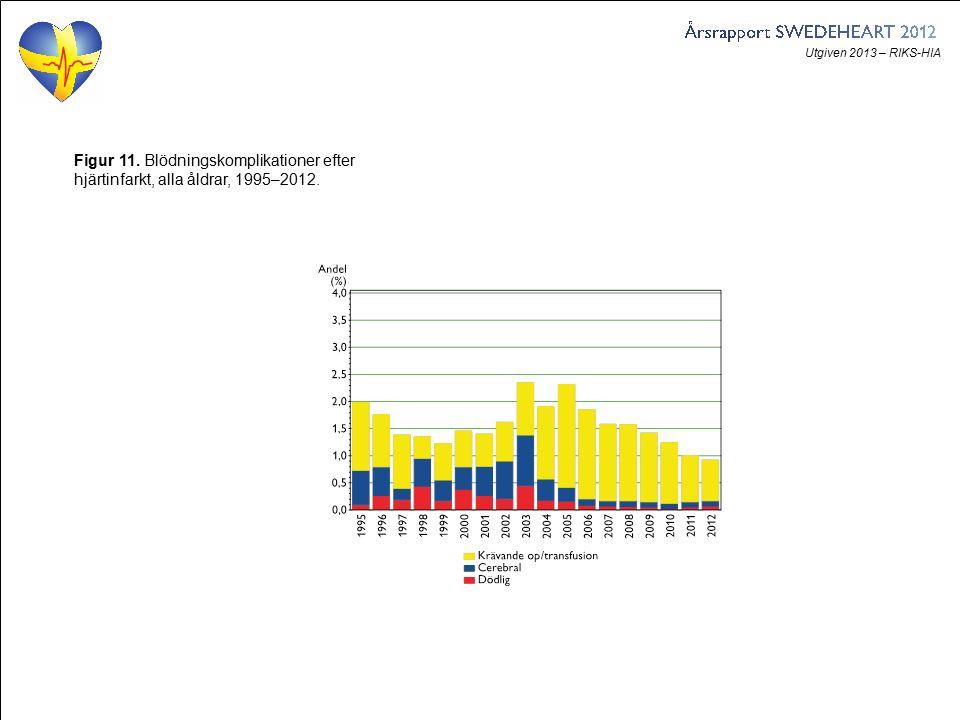 Utgiven 2013 – RIKS-HIA Figur 11. Blödningskomplikationer efter hjärtinfarkt, alla åldrar, 1995–2012.