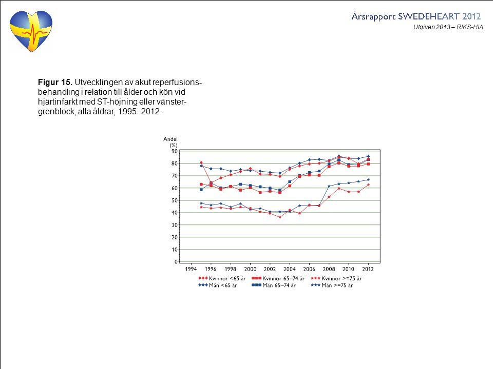 Utgiven 2013 – RIKS-HIA Figur 15. Utvecklingen av akut reperfusions- behandling i relation till ålder och kön vid hjärtinfarkt med ST-höjning eller vä