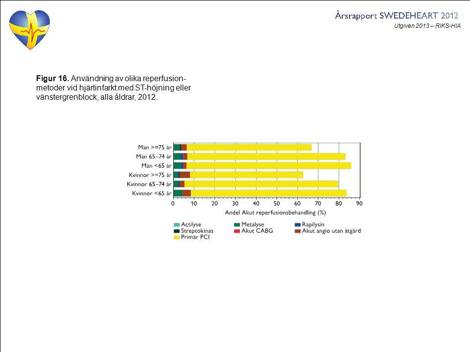 Utgiven 2013 – RIKS-HIA Figur 16. Användning av olika reperfusion- metoder vid hjärtinfarkt med ST-höjning eller vänstergrenblock, alla åldrar, 2012.