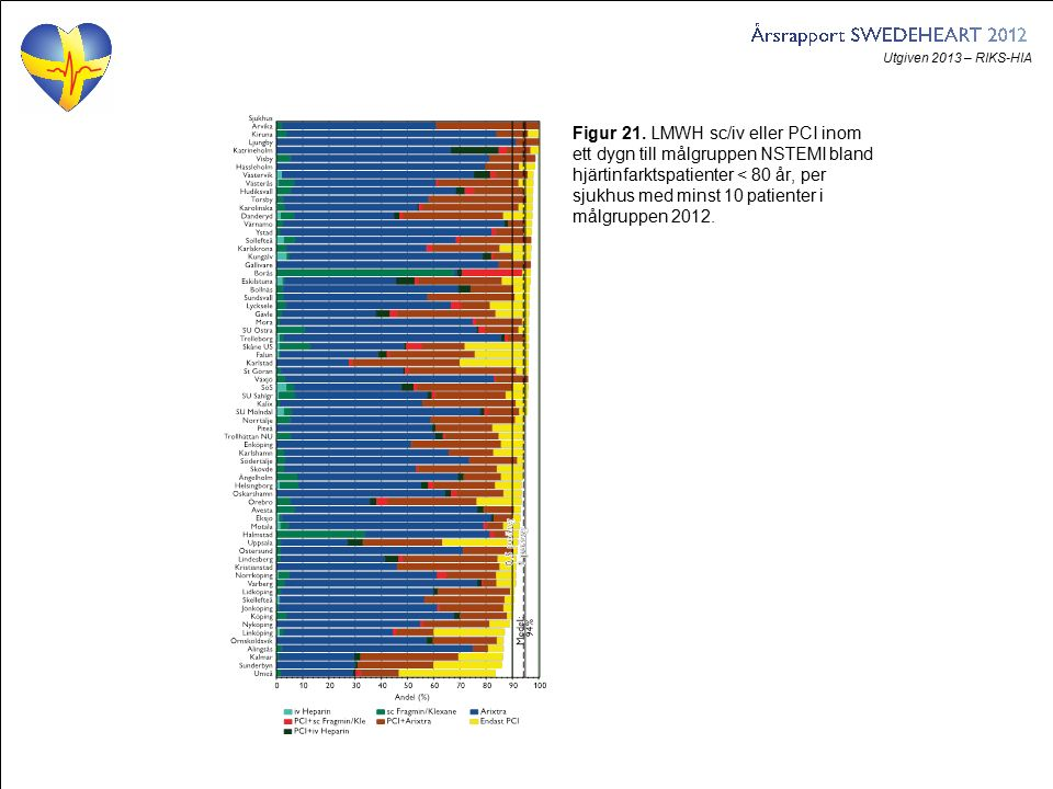 Utgiven 2013 – RIKS-HIA Figur 21. LMWH sc/iv eller PCI inom ett dygn till målgruppen NSTEMI bland hjärtinfarktspatienter < 80 år, per sjukhus med mins