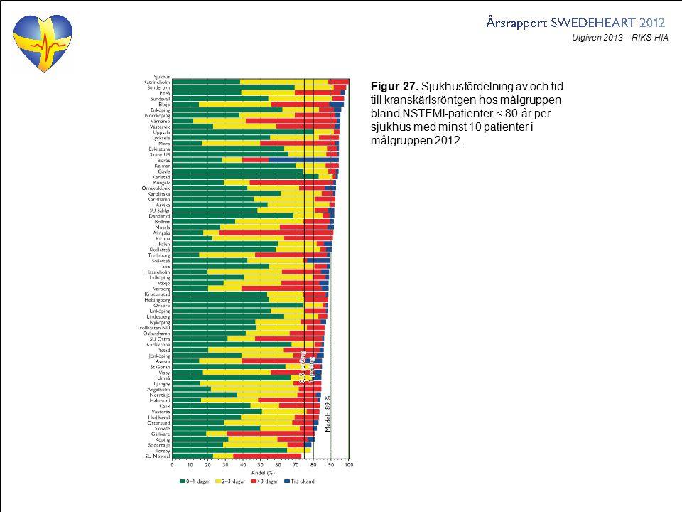 Utgiven 2013 – RIKS-HIA Figur 27. Sjukhusfördelning av och tid till kranskärlsröntgen hos målgruppen bland NSTEMI-patienter < 80 år per sjukhus med mi