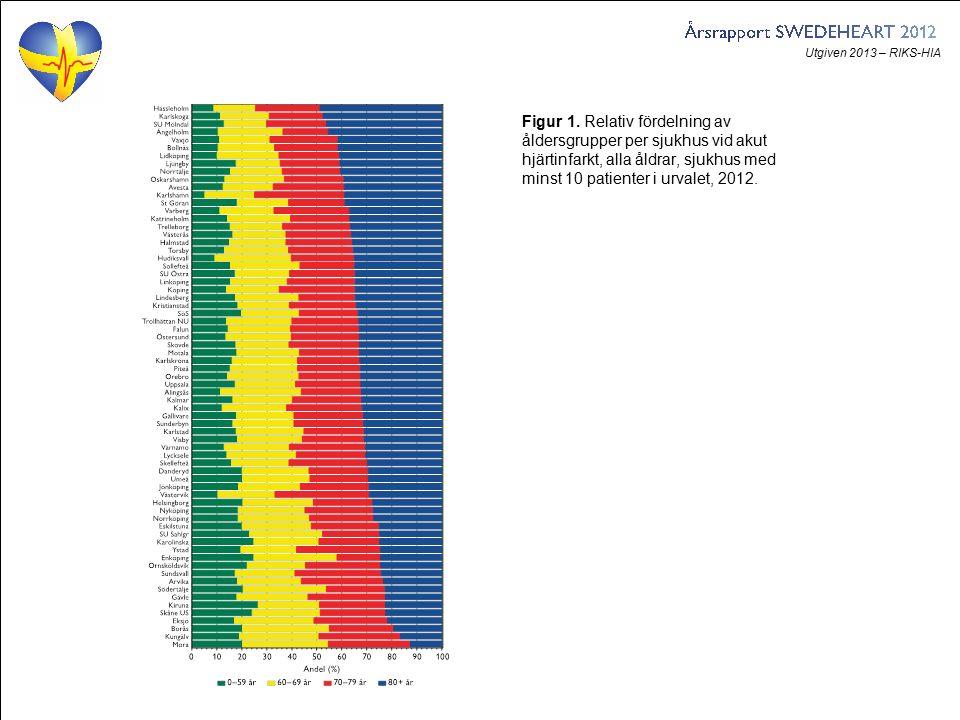 Utgiven 2013 – RIKS-HIA Figur 1. Relativ fördelning av åldersgrupper per sjukhus vid akut hjärtinfarkt, alla åldrar, sjukhus med minst 10 patienter i