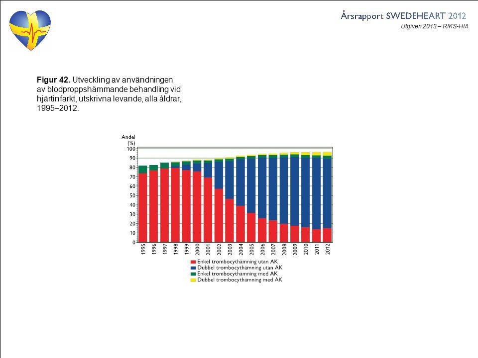 Utgiven 2013 – RIKS-HIA Figur 42. Utveckling av användningen av blodproppshämmande behandling vid hjärtinfarkt, utskrivna levande, alla åldrar, 1995–2