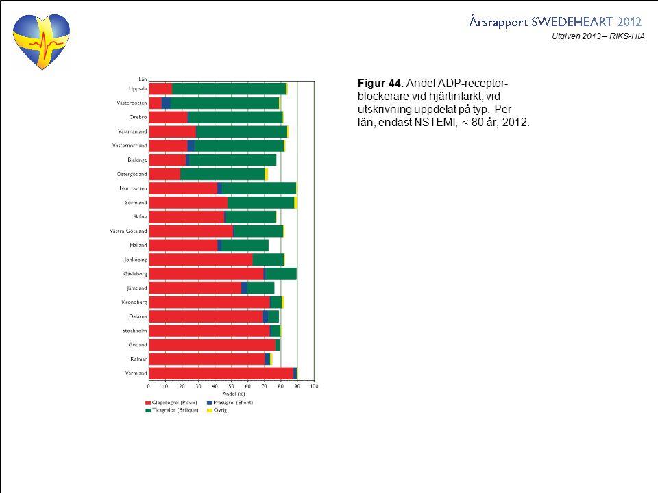 Utgiven 2013 – RIKS-HIA Figur 44. Andel ADP-receptor- blockerare vid hjärtinfarkt, vid utskrivning uppdelat på typ. Per län, endast NSTEMI, < 80 år, 2