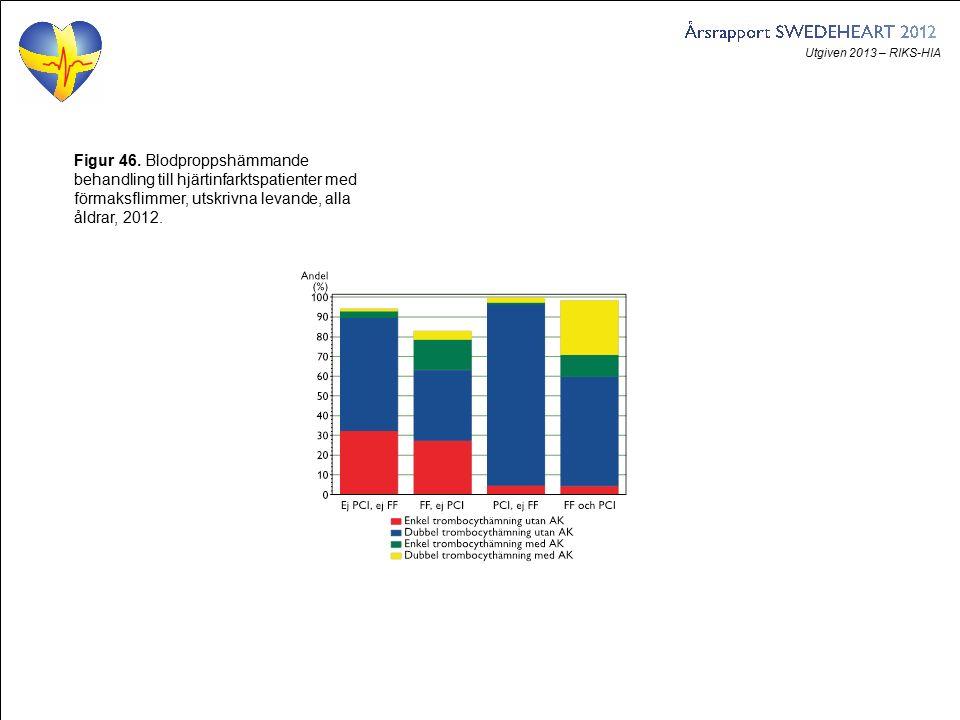 Utgiven 2013 – RIKS-HIA Figur 46. Blodproppshämmande behandling till hjärtinfarktspatienter med förmaksflimmer, utskrivna levande, alla åldrar, 2012.