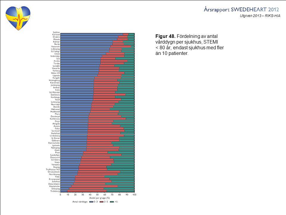 Utgiven 2013 – RIKS-HIA Figur 48. Fördelning av antal vårddygn per sjukhus, STEMI < 80 år, endast sjukhus med fler än 10 patienter.