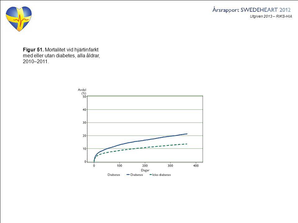Utgiven 2013 – RIKS-HIA Figur 51. Mortalitet vid hjärtinfarkt med eller utan diabetes, alla åldrar, 2010–2011.