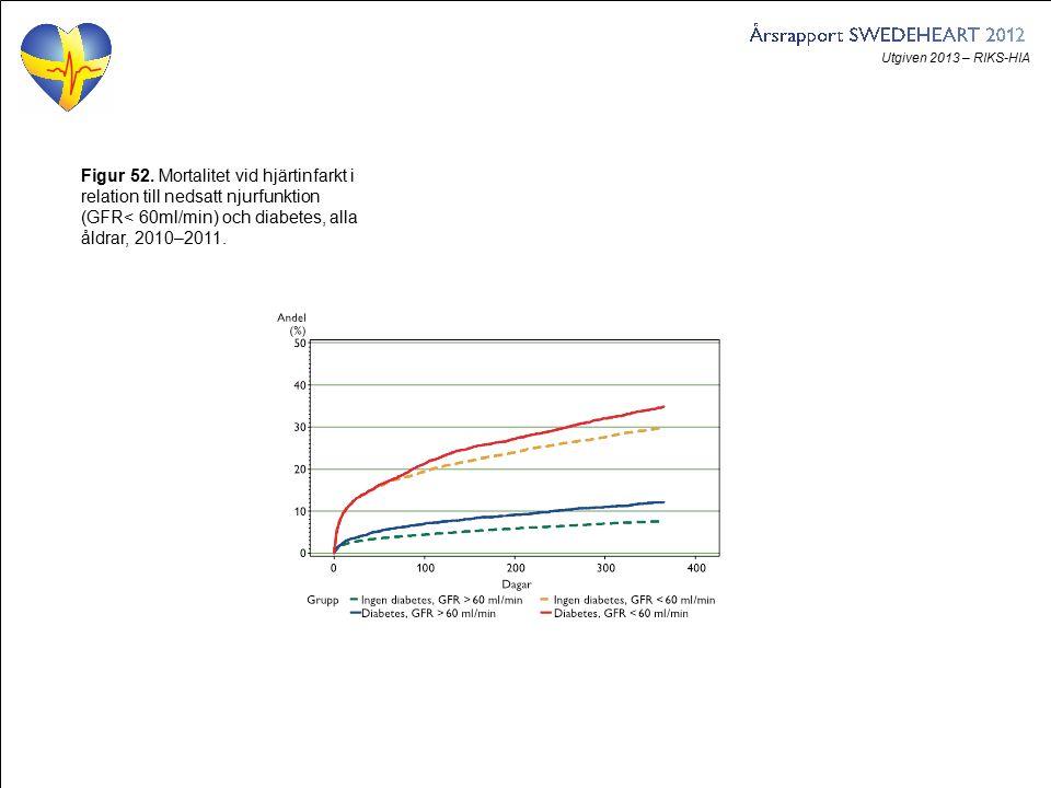 Utgiven 2013 – RIKS-HIA Figur 52. Mortalitet vid hjärtinfarkt i relation till nedsatt njurfunktion (GFR< 60ml/min) och diabetes, alla åldrar, 2010–201