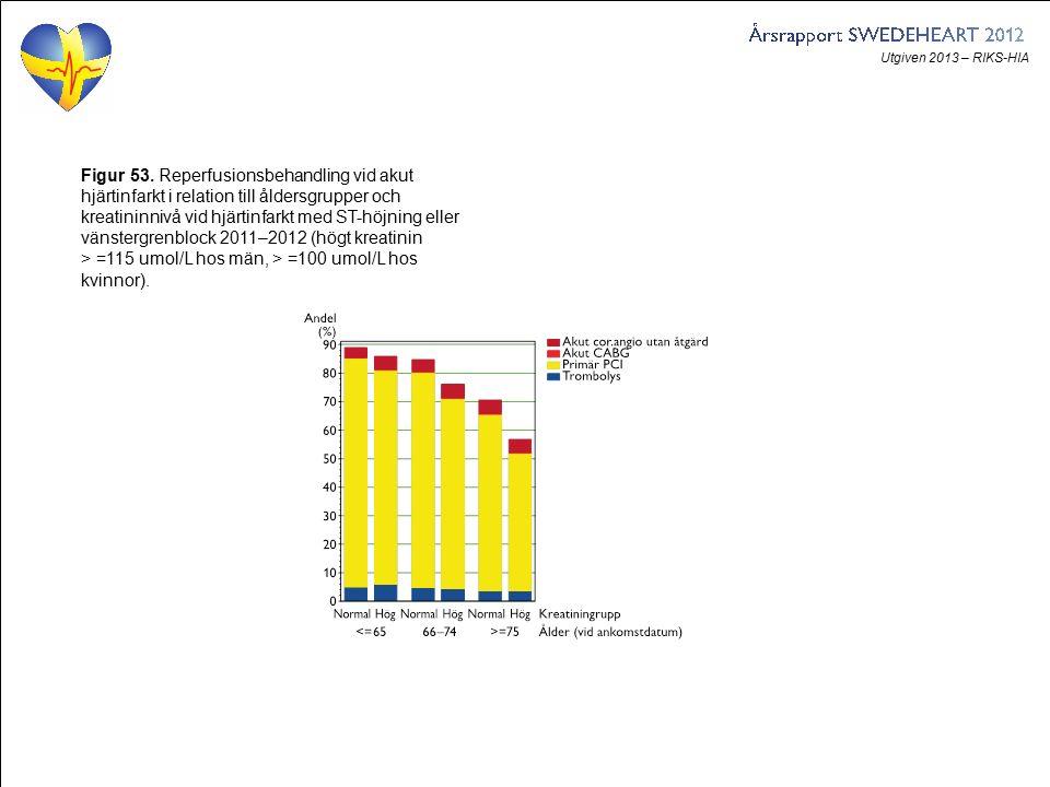 Utgiven 2013 – RIKS-HIA Figur 53. Reperfusionsbehandling vid akut hjärtinfarkt i relation till åldersgrupper och kreatininnivå vid hjärtinfarkt med ST