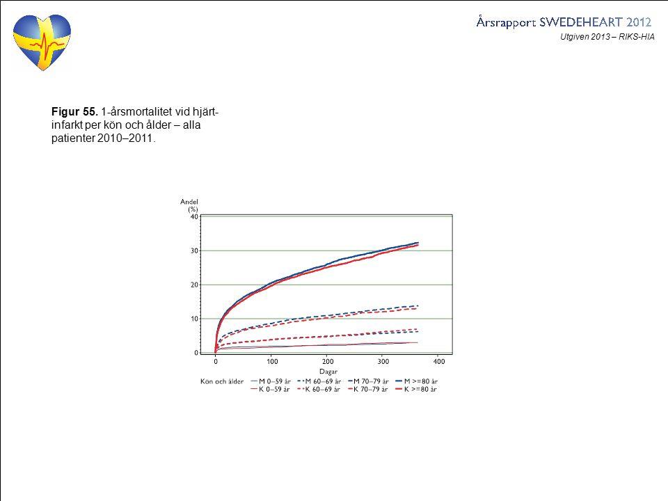 Utgiven 2013 – RIKS-HIA Figur 55. 1-årsmortalitet vid hjärt- infarkt per kön och ålder – alla patienter 2010–2011.