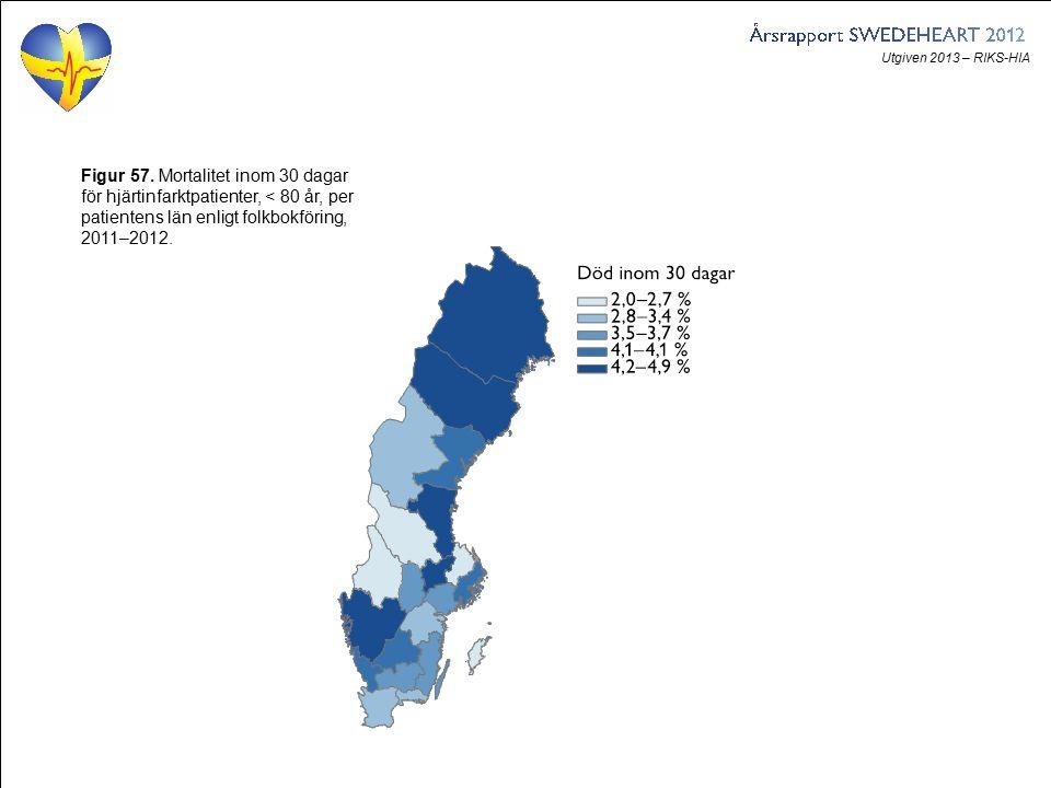Utgiven 2013 – RIKS-HIA Figur 57. Mortalitet inom 30 dagar för hjärtinfarktpatienter, < 80 år, per patientens län enligt folkbokföring, 2011–2012.