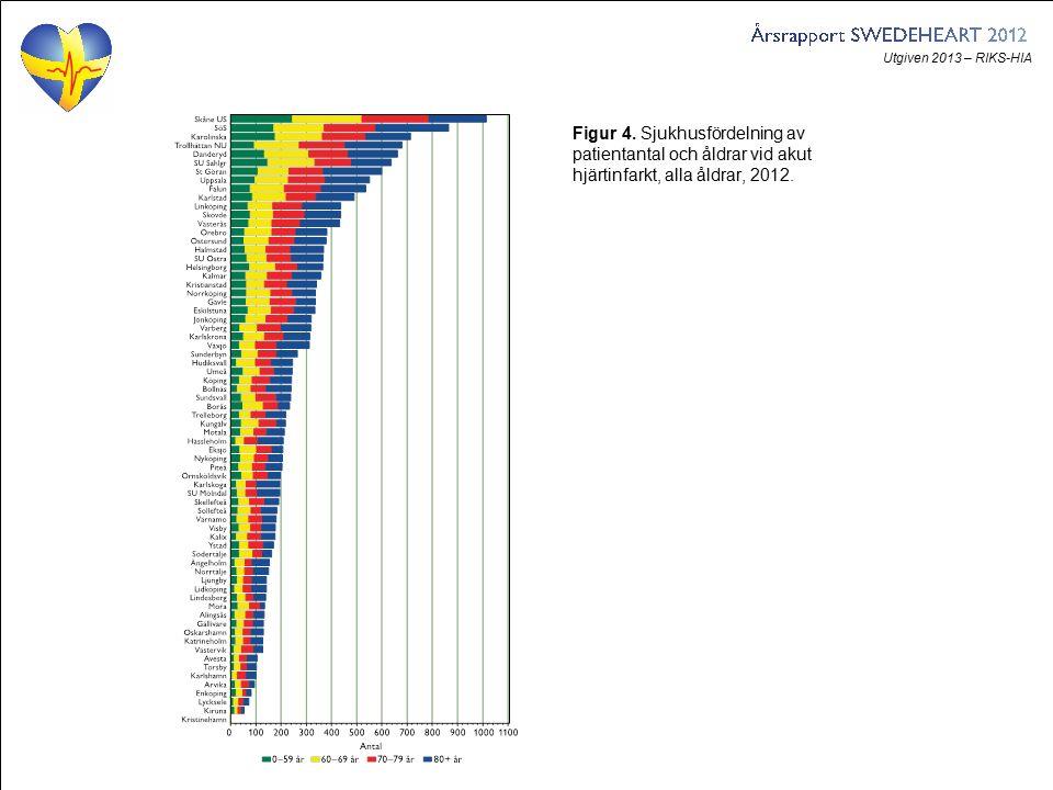 Utgiven 2013 – RIKS-HIA Figur 4. Sjukhusfördelning av patientantal och åldrar vid akut hjärtinfarkt, alla åldrar, 2012.
