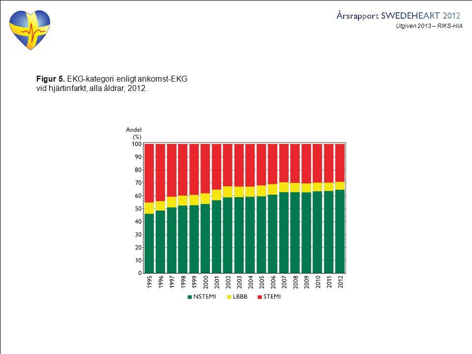 Utgiven 2013 – RIKS-HIA Figur 5. EKG-kategori enligt ankomst-EKG vid hjärtinfarkt, alla åldrar, 2012.