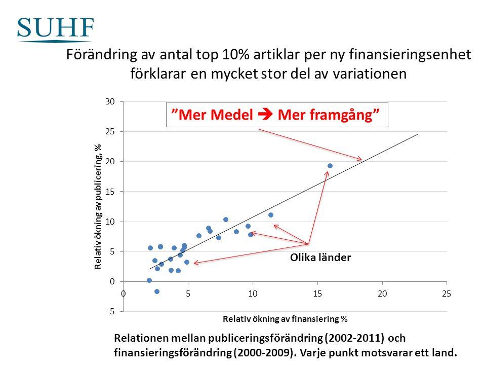 Förändring av antal top 10% artiklar per ny finansieringsenhet förklarar en mycket stor del av variationen Relationen mellan publiceringsförändring (2002-2011) och finansieringsförändring (2000-2009).