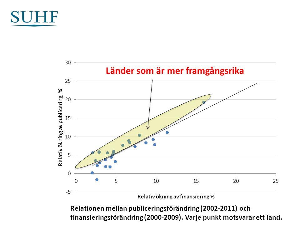 Relationen mellan publiceringsförändring (2002-2011) och finansieringsförändring (2000-2009).