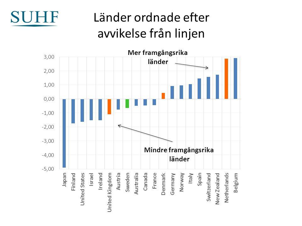 Länder ordnade efter avvikelse från linjen Mer framgångsrika länder Mindre framgångsrika länder