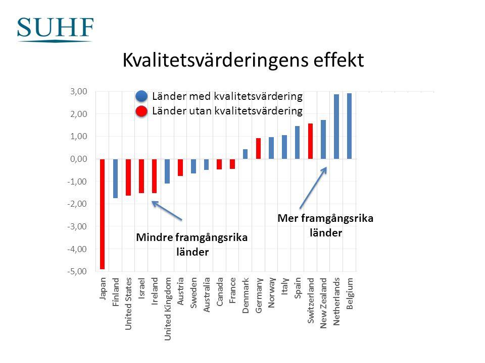Kvalitetsvärderingens effekt Länder med kvalitetsvärdering Länder utan kvalitetsvärdering