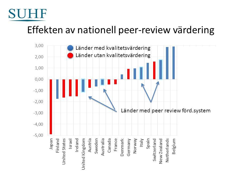 Effekten av nationell peer-review värdering Länder med kvalitetsvärdering Länder utan kvalitetsvärdering Länder med peer review förd.system