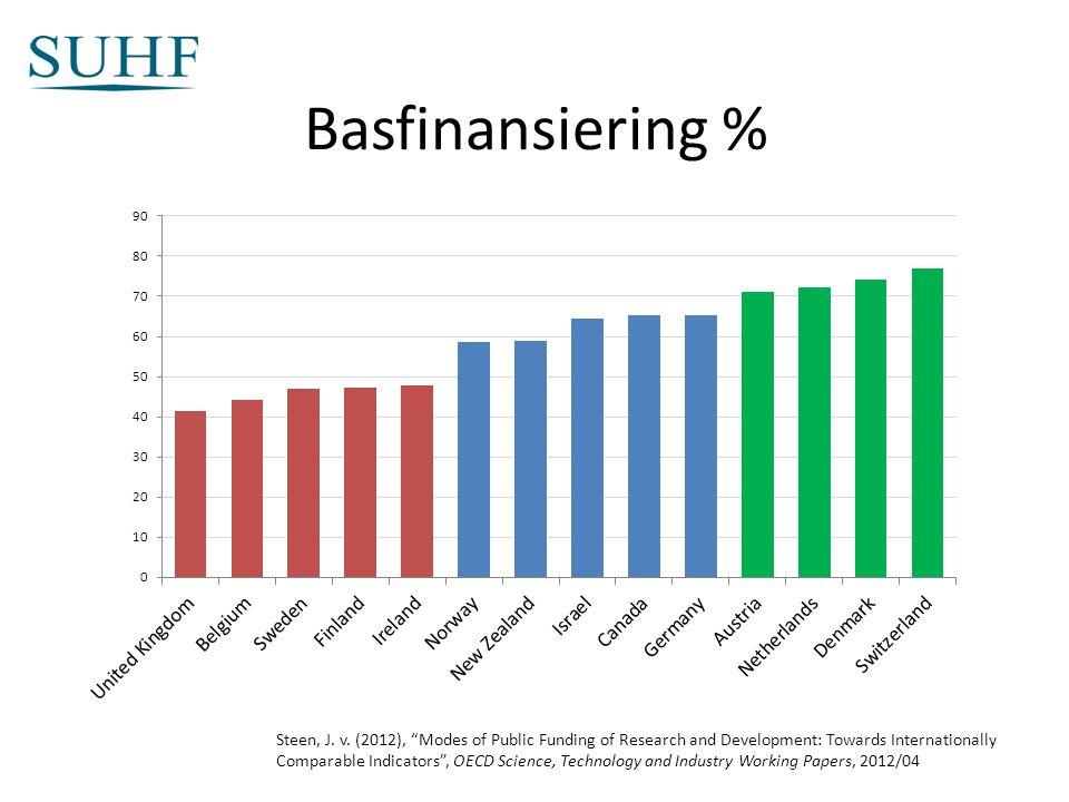 Basfinansiering % Steen, J. v.