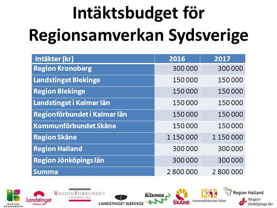 Intäktsbudget för Regionsamverkan Sydsverige Intäkter (kr)20162017 Region Kronoberg300 000 Landstinget Blekinge150 000 Region Blekinge150 000 Landstinget i Kalmar län150 000 Regionförbundet i Kalmar län150 000 Kommunförbundet Skåne150 000 Region Skåne1 150 000 Region Halland300 000 Region Jönköpings län300 000 Summa2 800 000