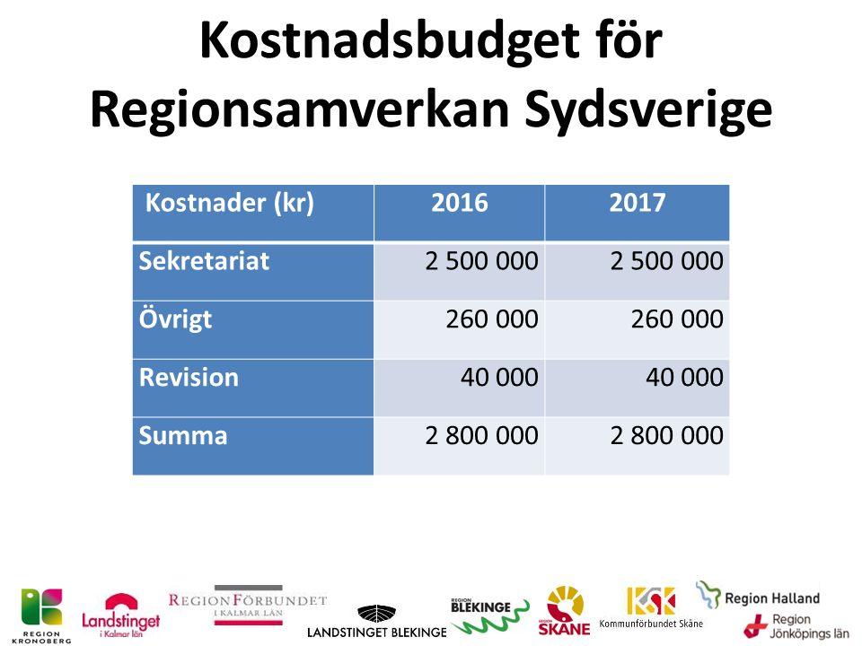 Kostnadsbudget för Regionsamverkan Sydsverige Kostnader (kr)20162017 Sekretariat2 500 000 Övrigt260 000 Revision40 000 Summa2 800 000