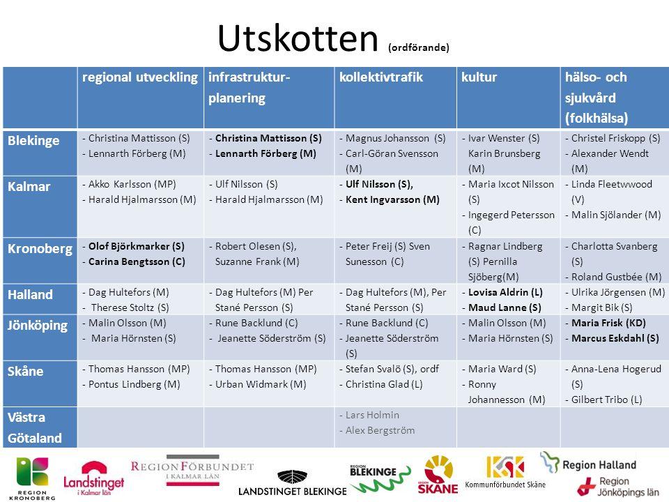 regional utveckling infrastruktur- planering kollektivtrafikkultur hälso- och sjukvård (folkhälsa) Blekinge ‐Christina Mattisson (S) ‐Lennarth Förberg (M) ‐Christina Mattisson (S) ‐Lennarth Förberg (M) ‐Magnus Johansson (S) ‐Carl-Göran Svensson (M) ‐Ivar Wenster (S) Karin Brunsberg (M) ‐Christel Friskopp (S) ‐Alexander Wendt (M) Kalmar ‐Akko Karlsson (MP) ‐Harald Hjalmarsson (M) ‐Ulf Nilsson (S) ‐Harald Hjalmarsson (M) ‐Ulf Nilsson (S), ‐Kent Ingvarsson (M) ‐Maria Ixcot Nilsson (S) ‐Ingegerd Petersson (C) ‐Linda Fleetwwood (V) ‐Malin Sjölander (M) Kronoberg ‐Olof Björkmarker (S) ‐Carina Bengtsson (C) ‐Robert Olesen (S), Suzanne Frank (M) ‐Peter Freij (S) Sven Sunesson (C) ‐Ragnar Lindberg (S) Pernilla Sjöberg(M) ‐Charlotta Svanberg (S) ‐Roland Gustbée (M) Halland ‐Dag Hultefors (M) ‐ Therese Stoltz (S) ‐Dag Hultefors (M) Per Stané Persson (S) ‐Dag Hultefors (M), Per Stané Persson (S) ‐Lovisa Aldrin (L) ‐Maud Lanne (S) ‐Ulrika Jörgensen (M) ‐Margit Bik (S) Jönköping ‐Malin Olsson (M) ‐ Maria Hörnsten (S) ‐Rune Backlund (C) ‐ Jeanette Söderström (S) ‐Rune Backlund (C) ‐Jeanette Söderström (S) ‐Malin Olsson (M) ‐Maria Hörnsten (S) ‐Maria Frisk (KD) ‐Marcus Eskdahl (S) Skåne ‐Thomas Hansson (MP) ‐Pontus Lindberg (M) ‐Thomas Hansson (MP) ‐Urban Widmark (M) ‐Stefan Svalö (S), ordf ‐Christina Glad (L) ‐Maria Ward (S) ‐Ronny Johannesson (M) ‐Anna-Lena Hogerud (S) ‐Gilbert Tribo (L) Västra Götaland ‐Lars Holmin ‐Alex Bergström Utskotten (ordförande)