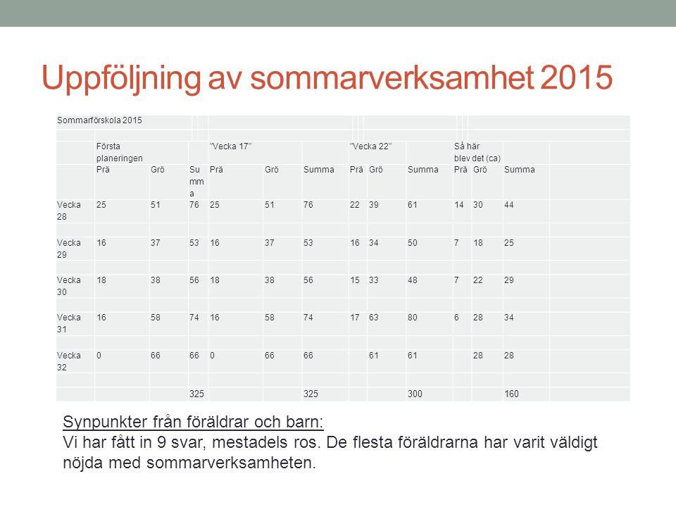 Uppföljning av sommarverksamhet 2015 Sommarförskola 2015 Första planeringen Vecka 17 Vecka 22 Så här blev det (ca) PräGrö Su mm a PräGröSummaPräGröSummaPräGröSumma Vecka 28 255176255176223961143044 Vecka 29 16375316375316345071825 Vecka 30 18385618385615334872229 Vecka 31 16587416587417638062834 Vecka 32 066 0 61 28 325 300 160 Synpunkter från föräldrar och barn: Vi har fått in 9 svar, mestadels ros.
