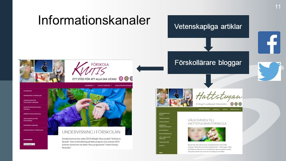 Informationskanaler 11 Vetenskapliga artiklar Förskollärare bloggar