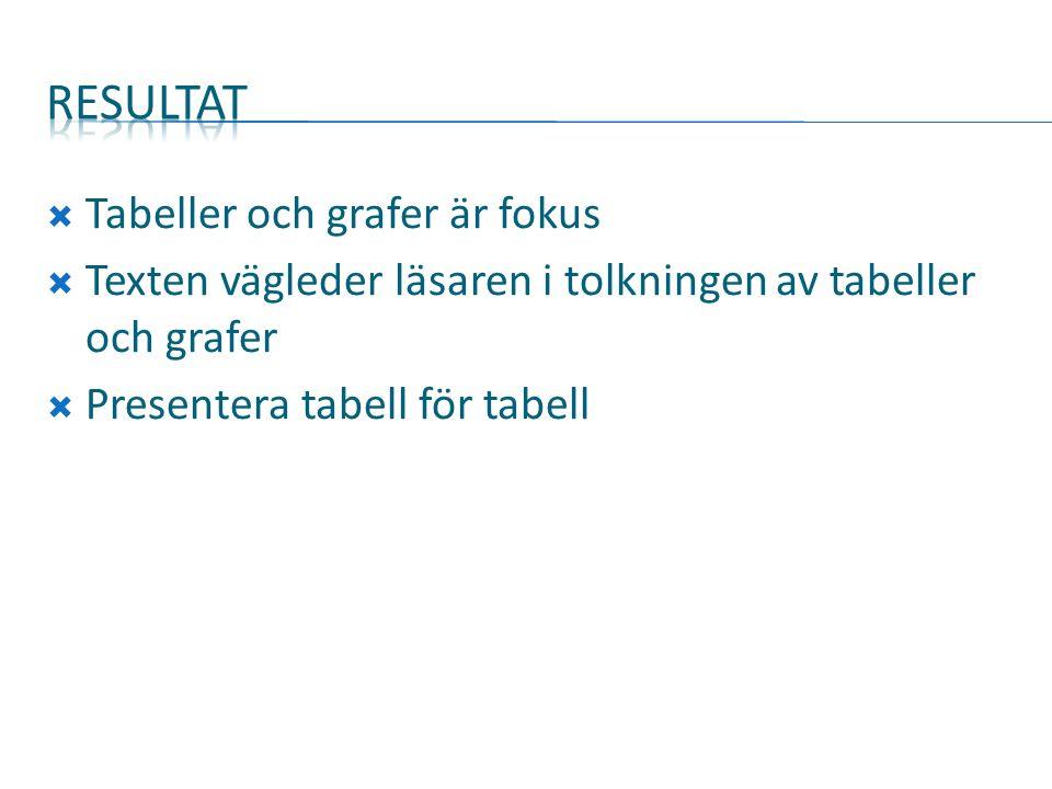  Tabeller och grafer är fokus  Texten vägleder läsaren i tolkningen av tabeller och grafer  Presentera tabell för tabell