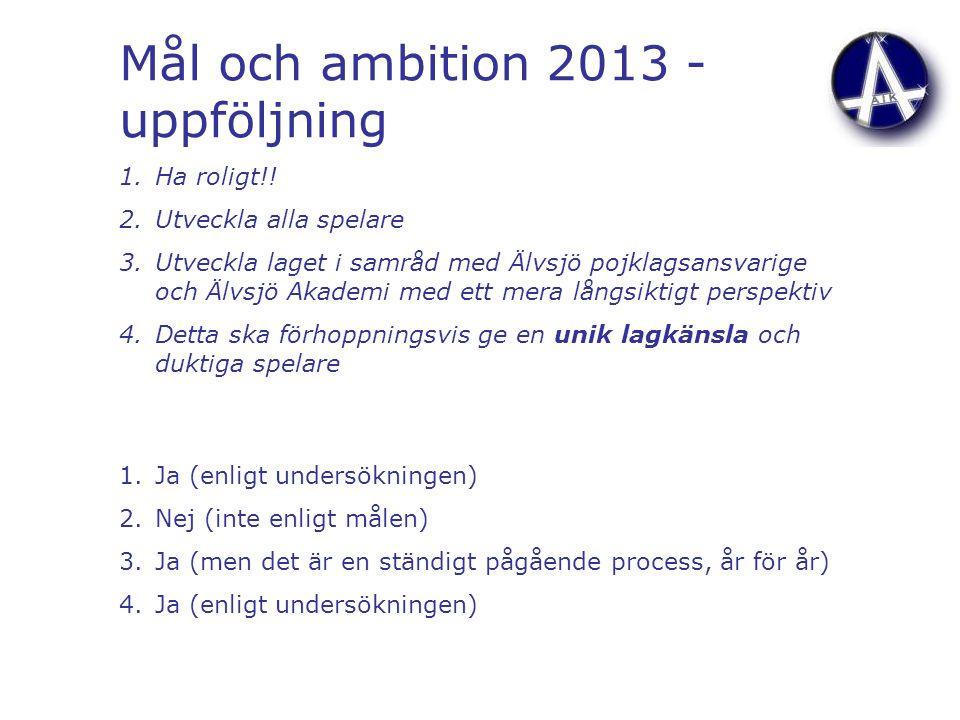 Mål och ambition 2013 - uppföljning 1.Ha roligt!! 2.Utveckla alla spelare 3.Utveckla laget i samråd med Älvsjö pojklagsansvarige och Älvsjö Akademi me