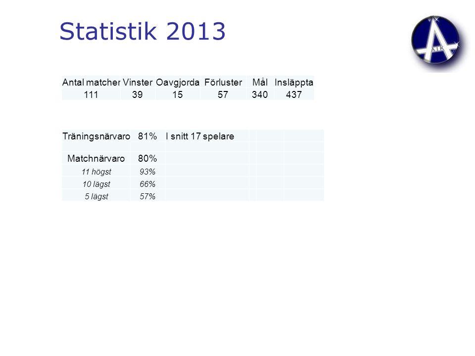 Statistik 2013 Antal matcherVinsterOavgjordaFörlusterMålInsläppta 111391557340437 Träningsnärvaro81%I snitt 17 spelare Matchnärvaro80% 11 högst93% 10 lägst66% 5 lägst57%