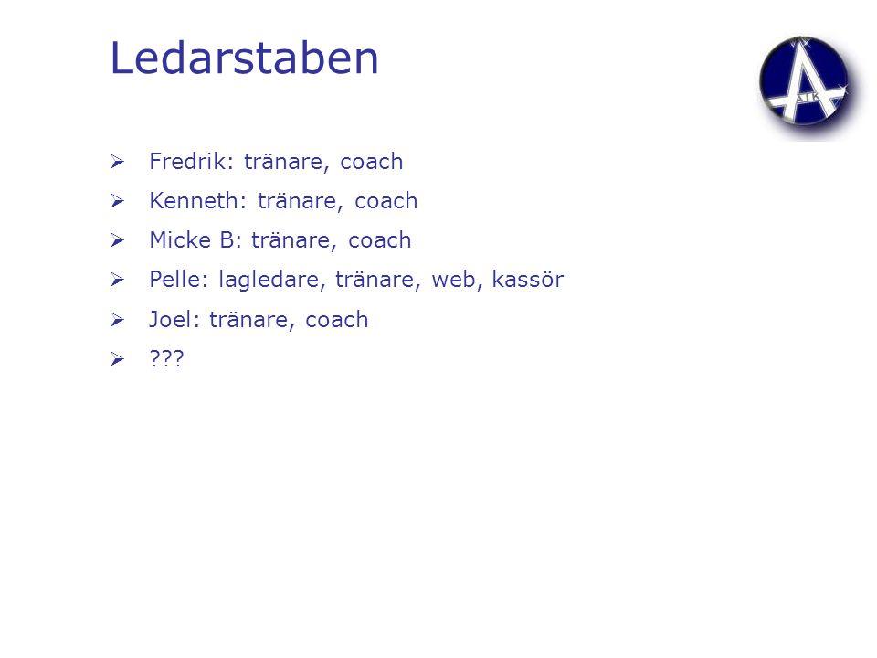 Ledarstaben  Fredrik: tränare, coach  Kenneth: tränare, coach  Micke B: tränare, coach  Pelle: lagledare, tränare, web, kassör  Joel: tränare, co