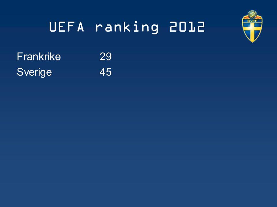 UEFA ranking 2012 Frankrike 29 Sverige 45