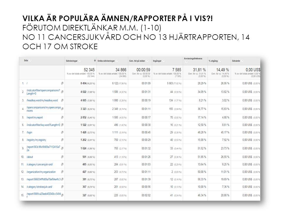 VILKA ÄR POPULÄRA ÄMNEN/RAPPORTER PÅ I VIS . FÖRUTOM DIREKTLÄNKAR M.M.